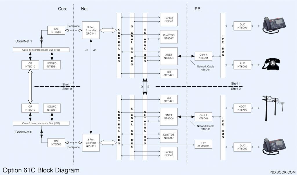 51 61 81 Block Diagrams