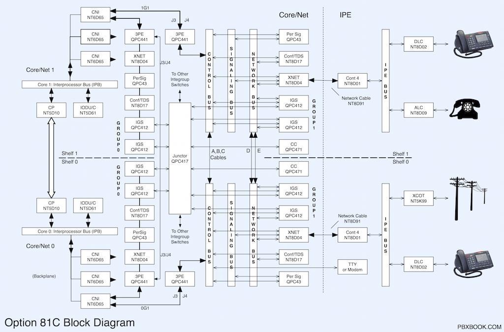 51,61,81 Block Diagrams