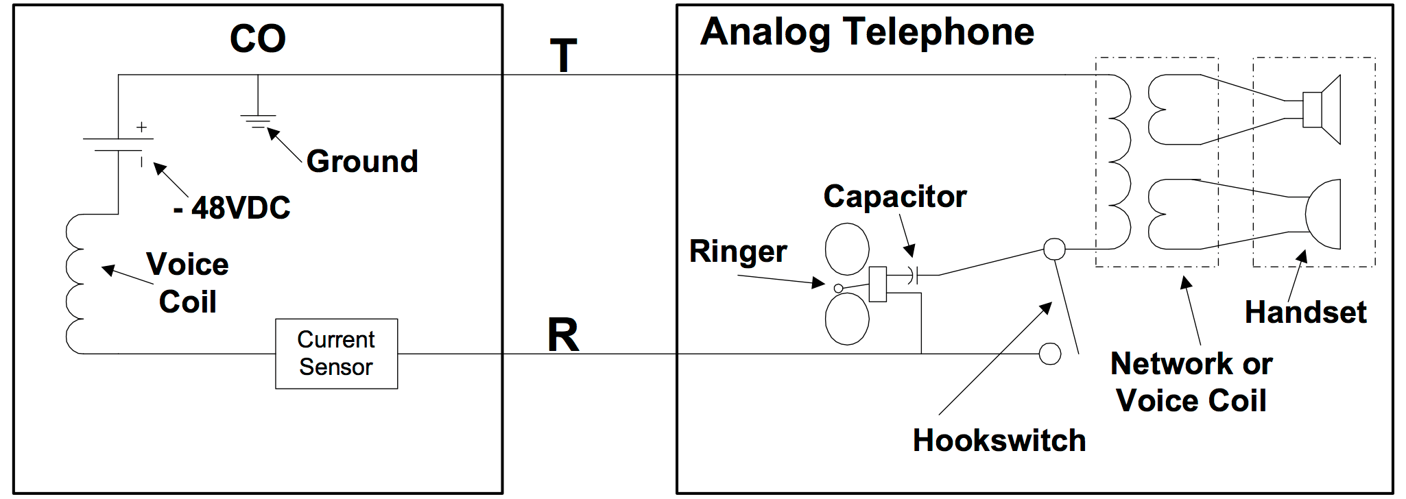 fig 5 all about analog lines Residential Telephone Wiring Diagram at gsmx.co