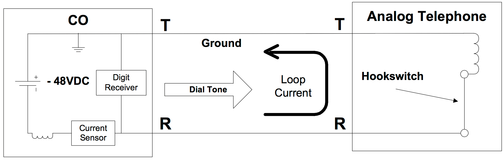 All About Analog Lines Bt Phone Line Extension Wiring Loop Start