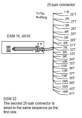 dsm_wire module wiring charts rj21 wiring diagram at bakdesigns.co