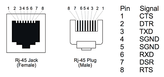 rs232 to rj45 diagram